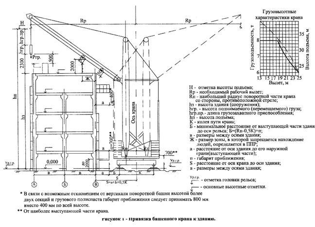 образец плана производства работ в строительстве